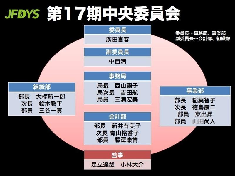 第17期体制図